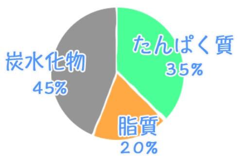 平均的なキャットフードに含まれる栄養素の割合_平均的なキャットフードに含まれる栄養素の割合_
